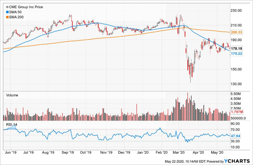 Price of CME Group Inc compared to its Simple Moving Average