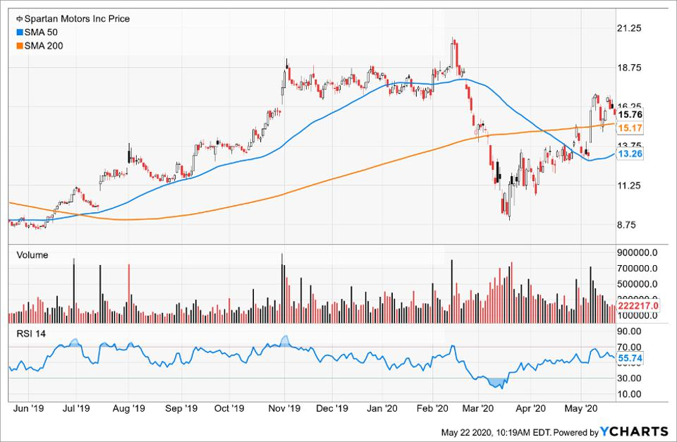 Price of Spartan Motors Inc compared to its Simple Moving Average