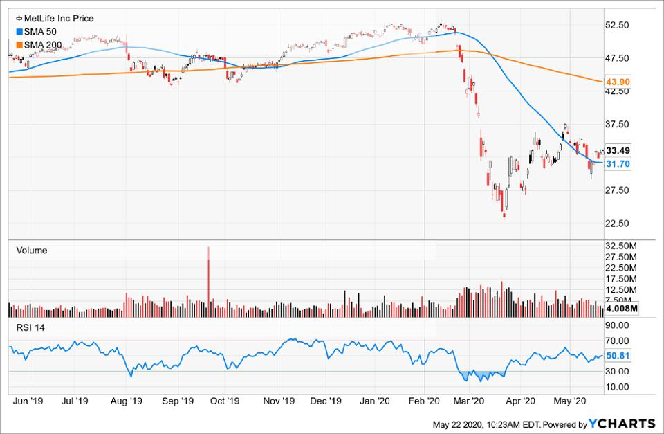 Price of MetLife Inc compared to its Simple Moving Average