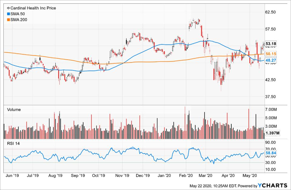 Price of Cardinal Health Inc compared to its Simple Moving Average