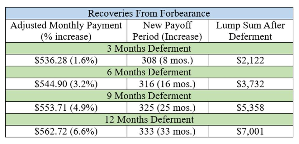The effects of different forbearance options