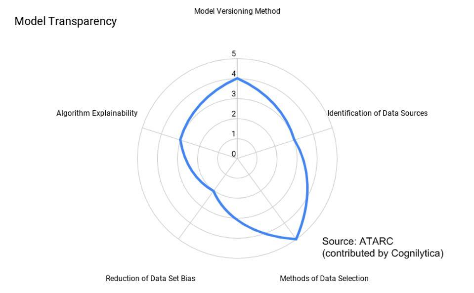 Model Transparency Assessment Chart