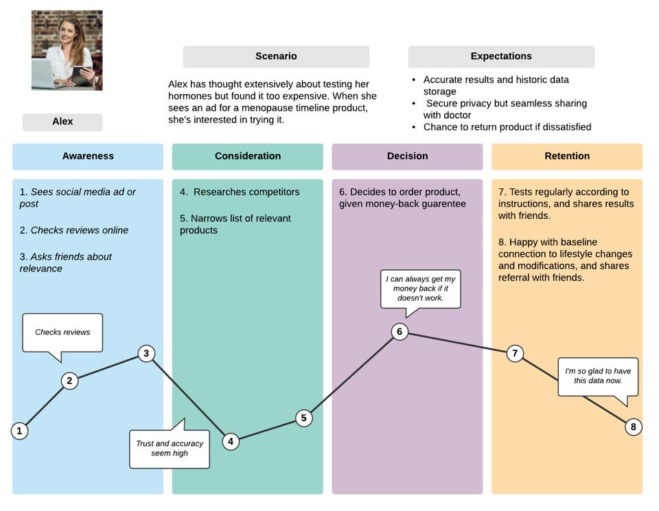 Buyer's journey and customer discovery.