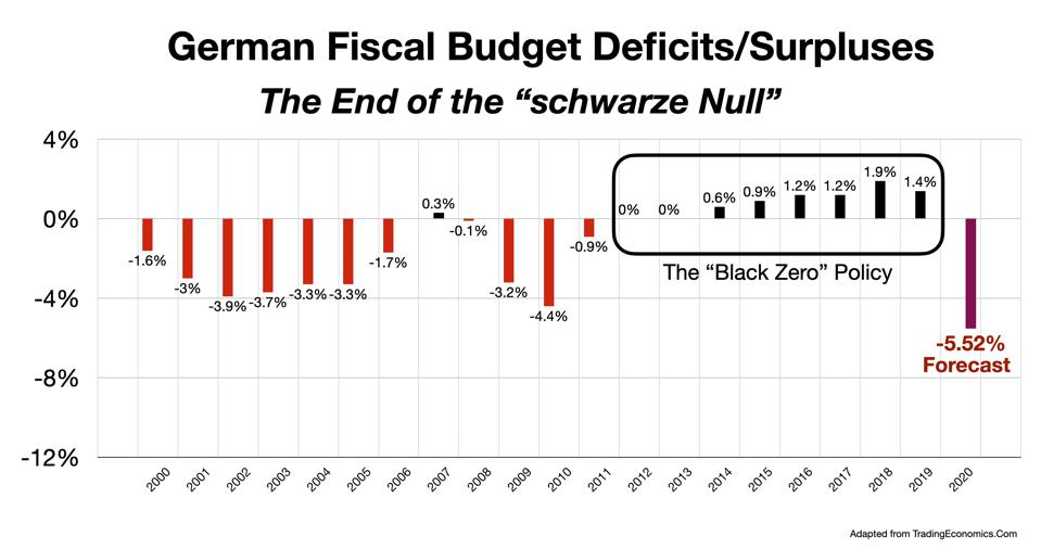 German budget deficits and surpluses 2000-2020