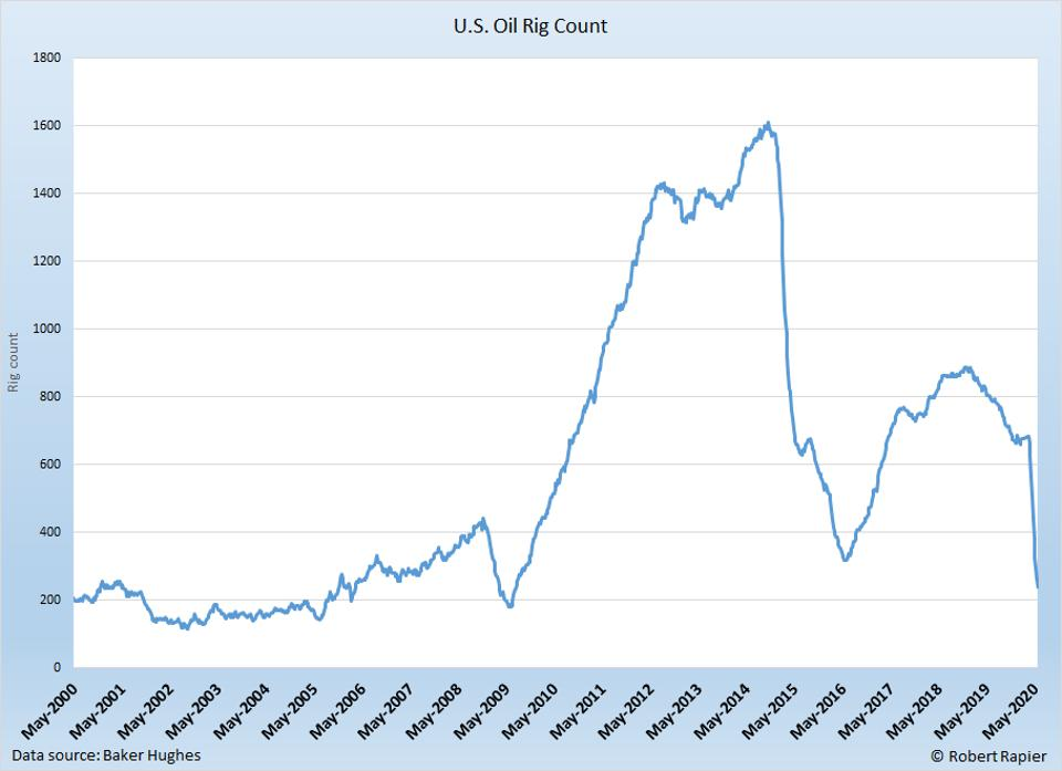 The U.S. oil rig count is falling at the fastest rate in history.