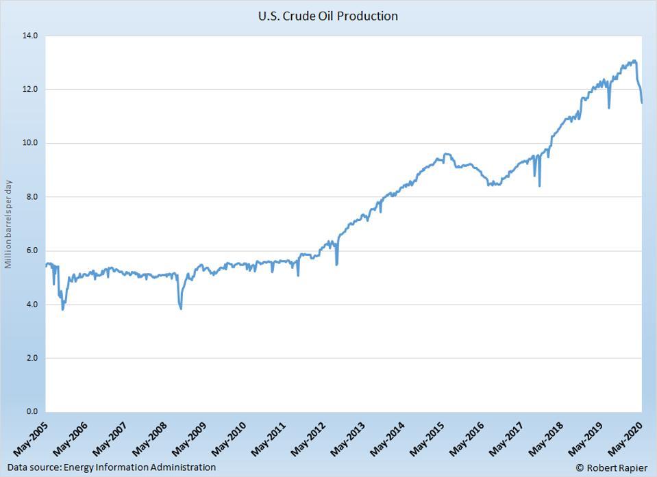 U.S. oil production has fallen by 1.5 million BPD in six weeks.