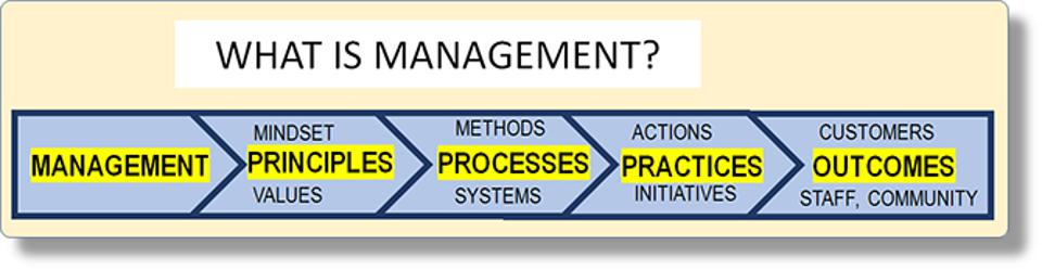 What is management: principles > processes > practices > outcomes