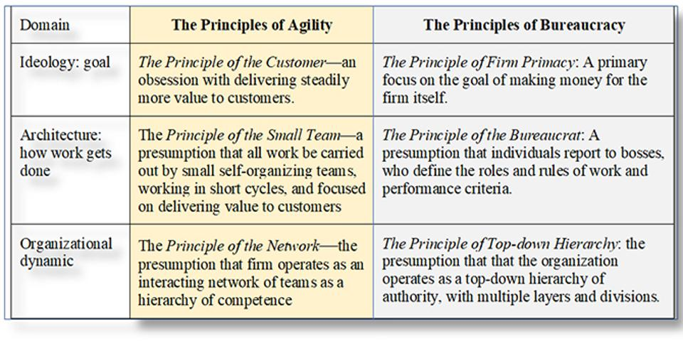 Principles of Agility & Bureaucracy