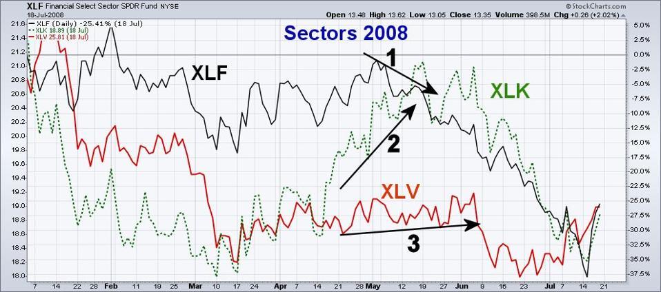 Sectors 2008