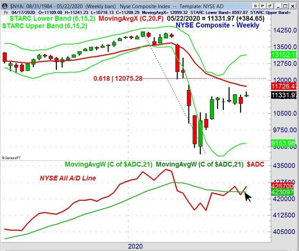 NYSE Weekly