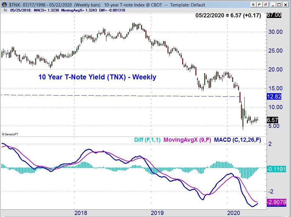 T-Note Yield