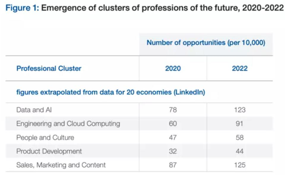 The table shows AI jobs growing from 2020 to 2022 from 78 to 123 per 10,000 jobs