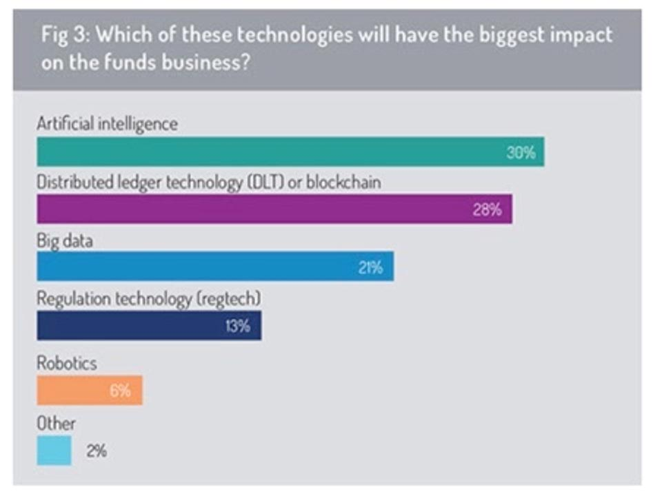 Which technologies will have the biggest impact on the funds business?