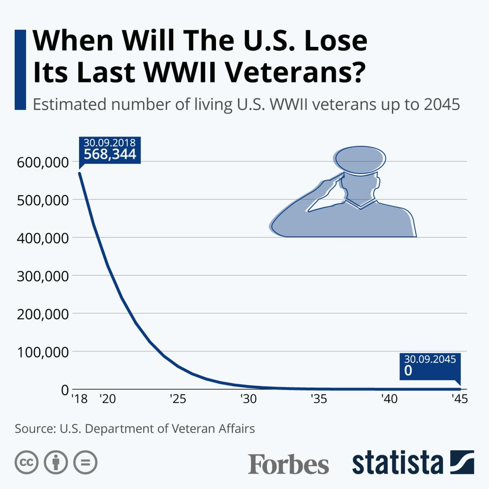 When Will The U,S, Lose Its Last WWII Veterans?