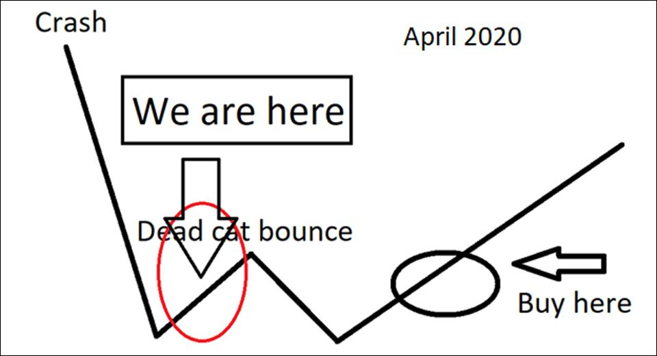 My prediction for the markets in April