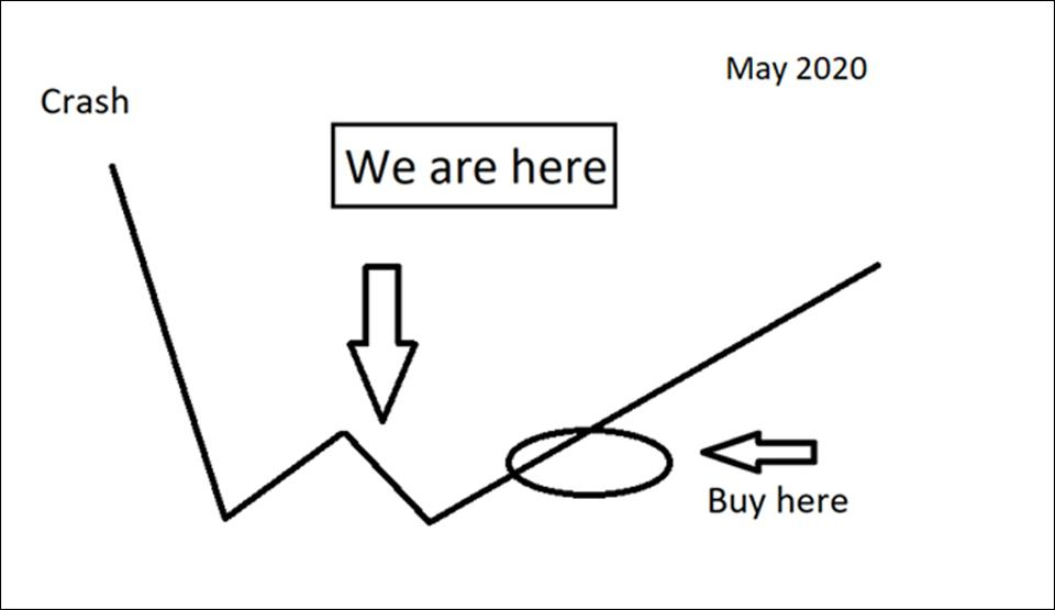 Where I think the markets are now