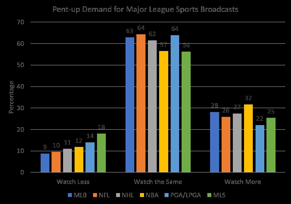 MLB, NFL, NHL, NBA, PGA/LPGA, MLS fans will watch more games when live play resumes.