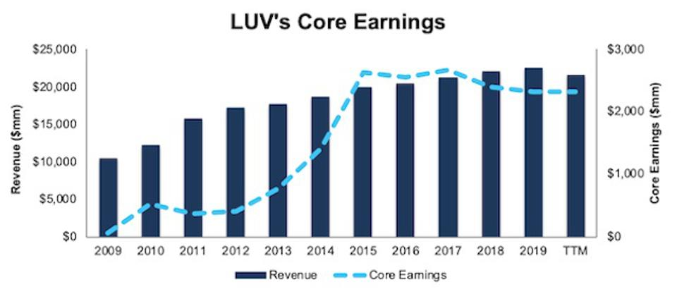 LUV Revenue And Core Earnings