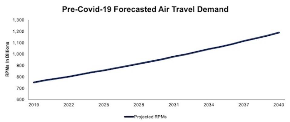 FAA Pre Covid Air Travel Demand