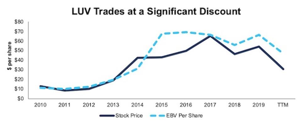 LUV Stock Price Vs. EBV