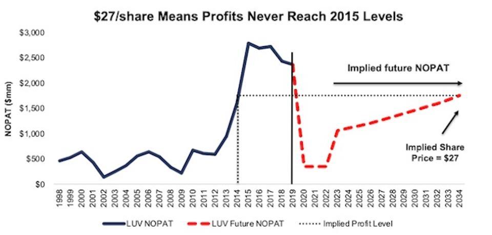 LUV Valuation Scenario 1