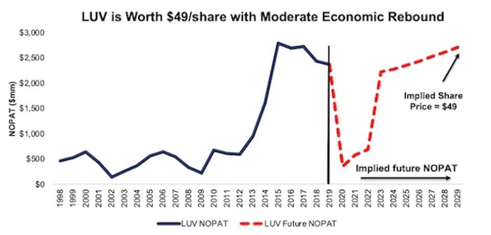 LUV Valuation Scenario 2