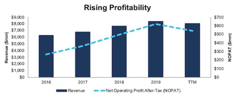 OSK Rising Profitability