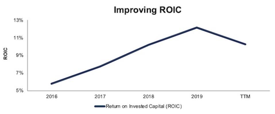 OSK Improving ROIC