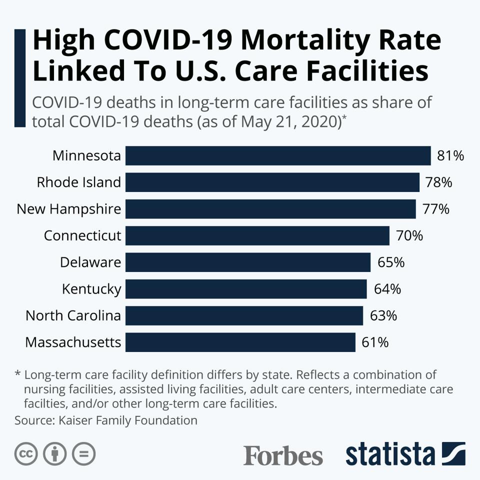 High COVID-19 Mortality Rate Linked To U.S. Care Facilities