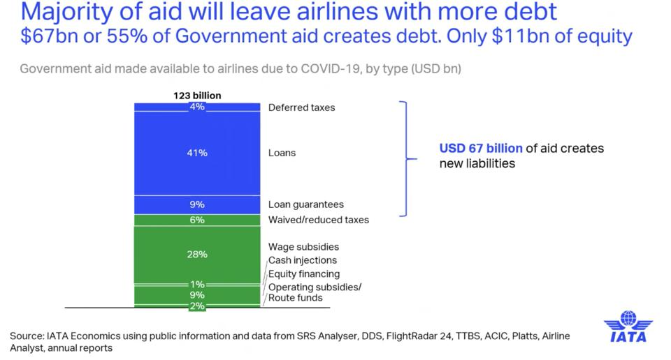 IATA: Majority of government aid will leave airlines with debt.