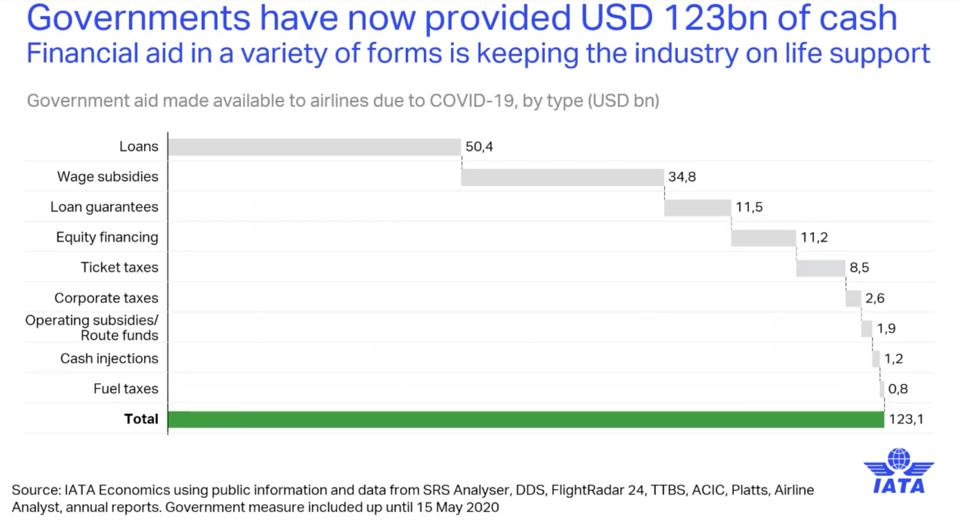 IATA: $123B in government aid provided to airlines, broken down by category.