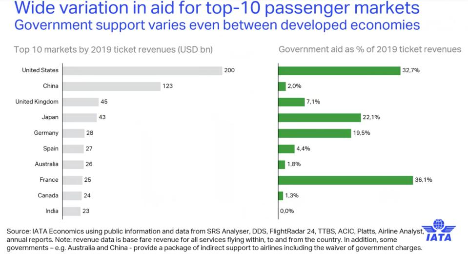 IATA: Variation in aid for top ten passenger markets.