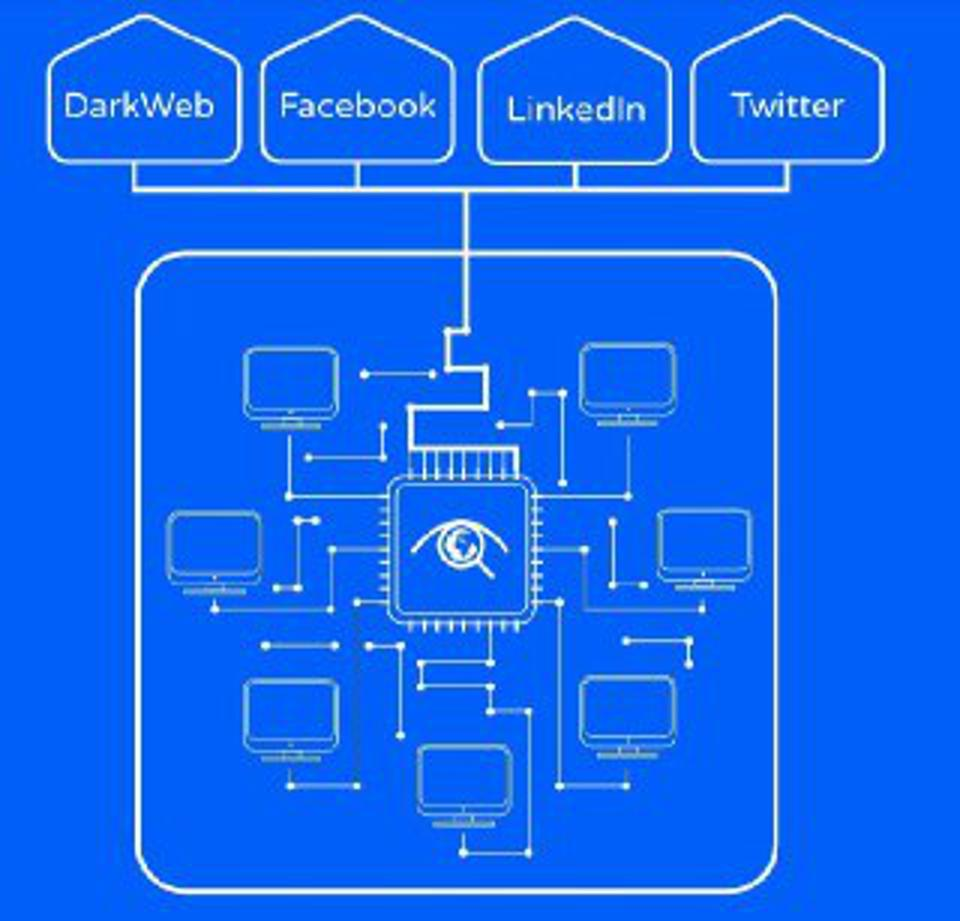 Diagram depicting the internet with boxes showing Dark Web, Facebook, LinkedIn, Twitter.