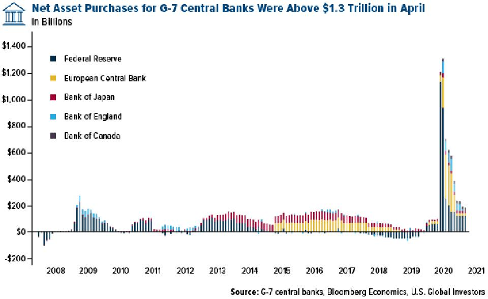 net asset purchases for g-7 central banks were above $1.3 trillion in April