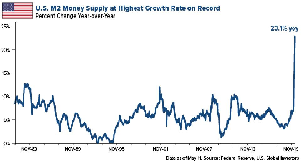 U.S. M2 Money Supply At Highest Growth Rate on Record