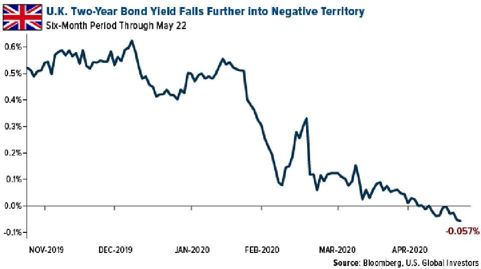 U.K. Two-Year Bond Yield Falls Further Into Negative Territory