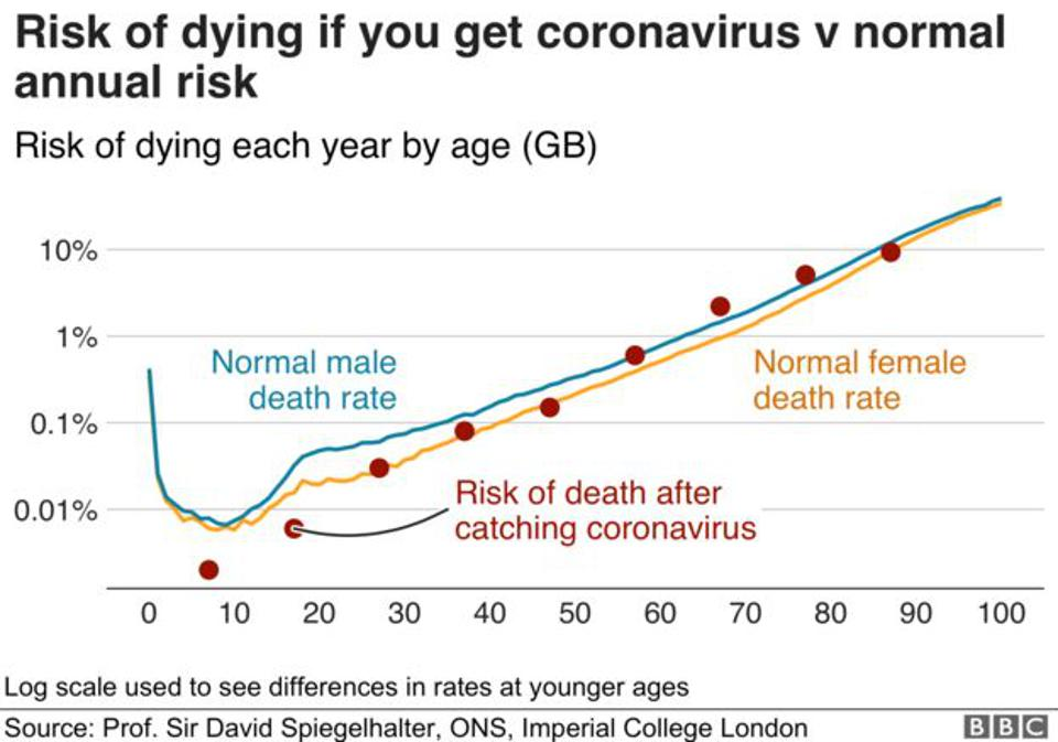 Chart showing the changes of dying in the coming 12 months for people at different ages.