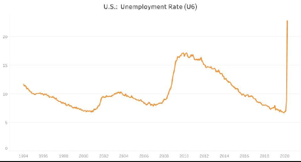 US Unemployment rate (U6)