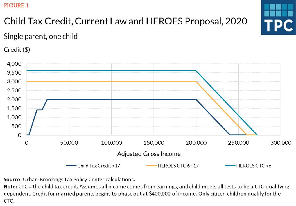 Child tax credit for a single parent with one child: current law and HEROES Act