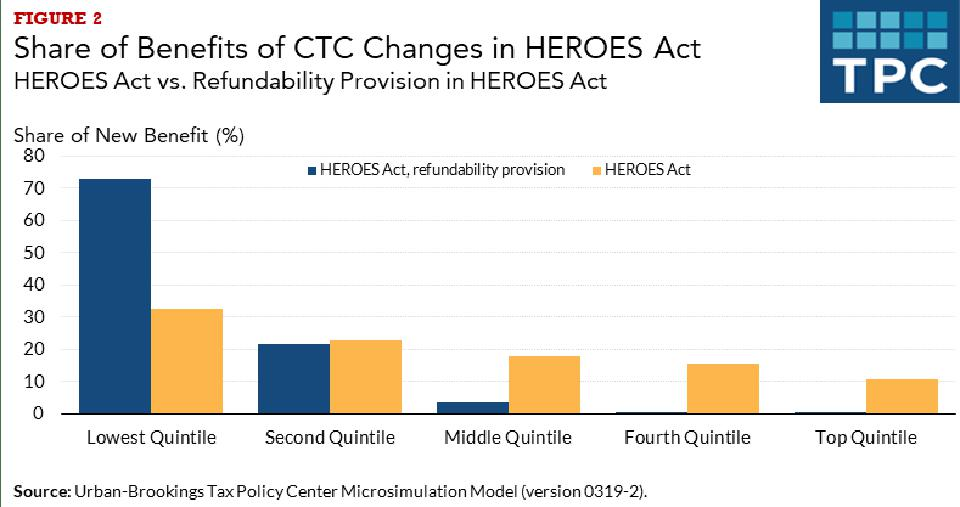 Distribution of child tax credit (CTC) in HEROES Act and fully refundable CTC.