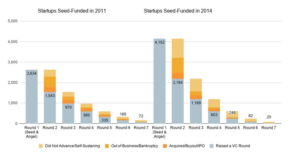 Bar chart comparison showing the outcomes for startups that were seed-funded in 2011 versus those in 2014