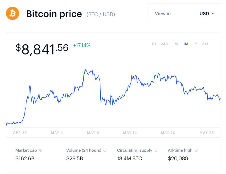 Bitcoin price chart on Coinbase