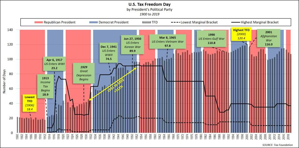 US Tax Freedom Day