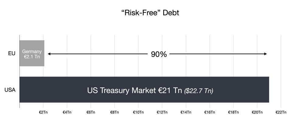 German bund vs US Treasurys