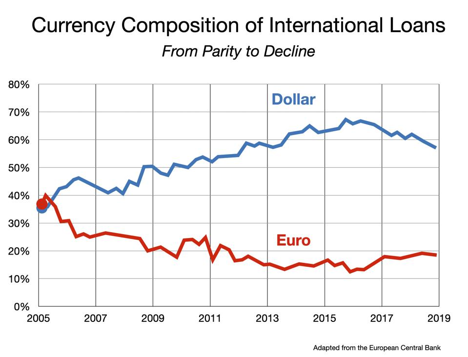 Dollar vs Euro for international loans