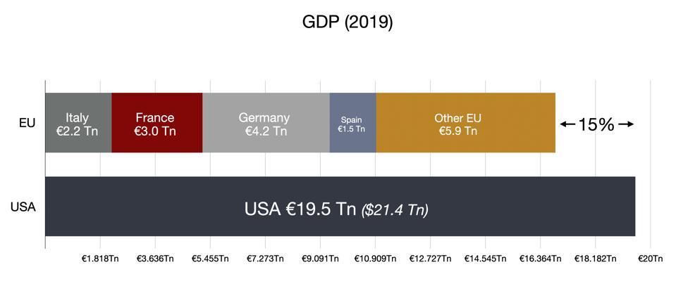 GDP of the EU vs the USA