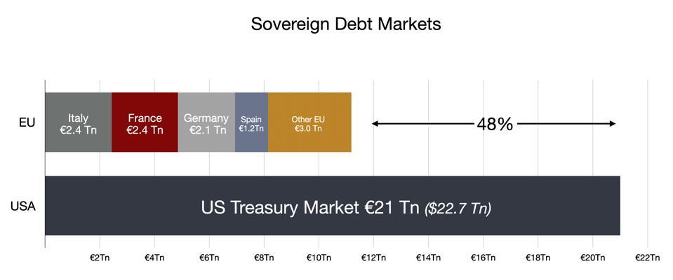 Sovereign Debt -- EU vs USA