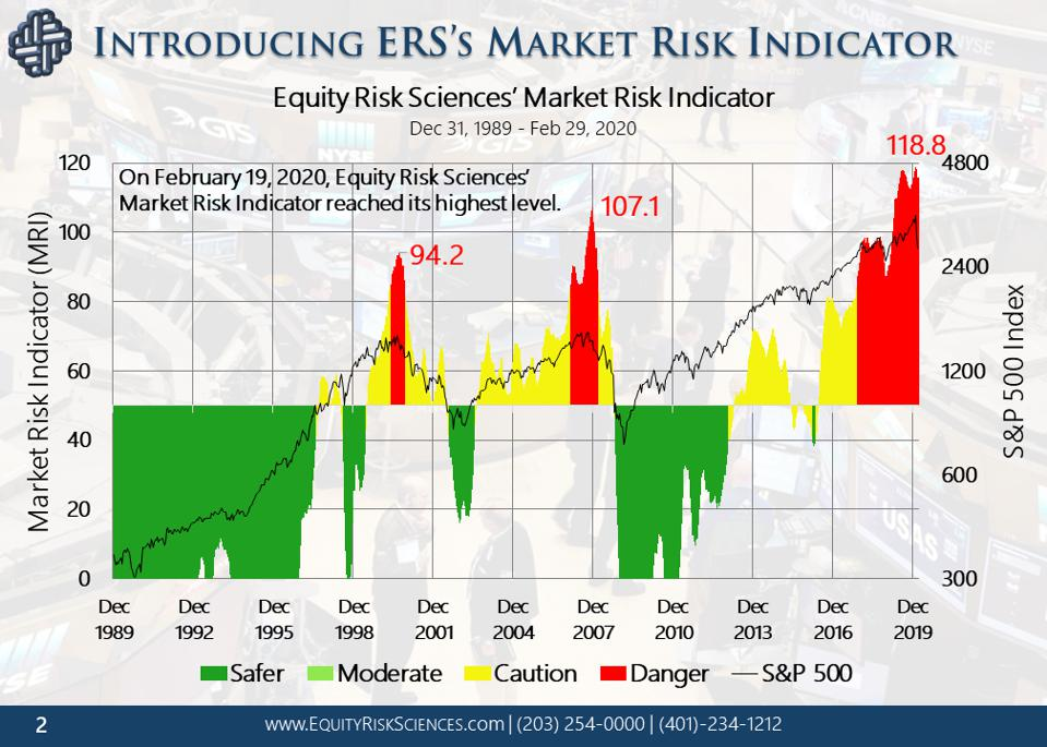 Research Firm: Market's Risk Is Phenomenally High, 2nd Dive Likely