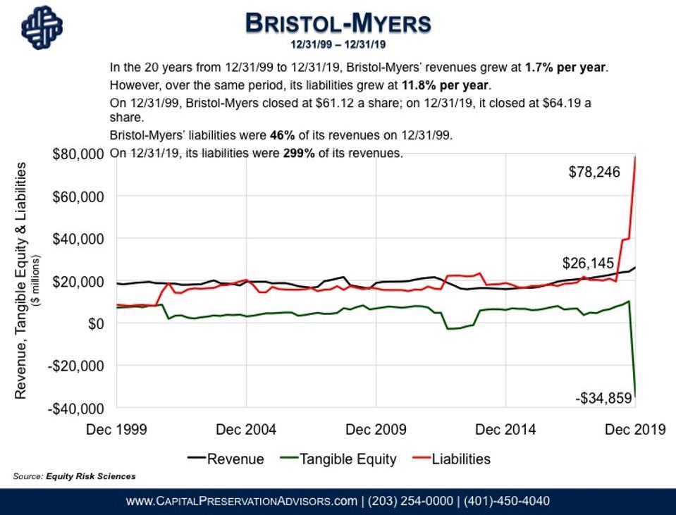 Chart of Bristol-Myers liabilities