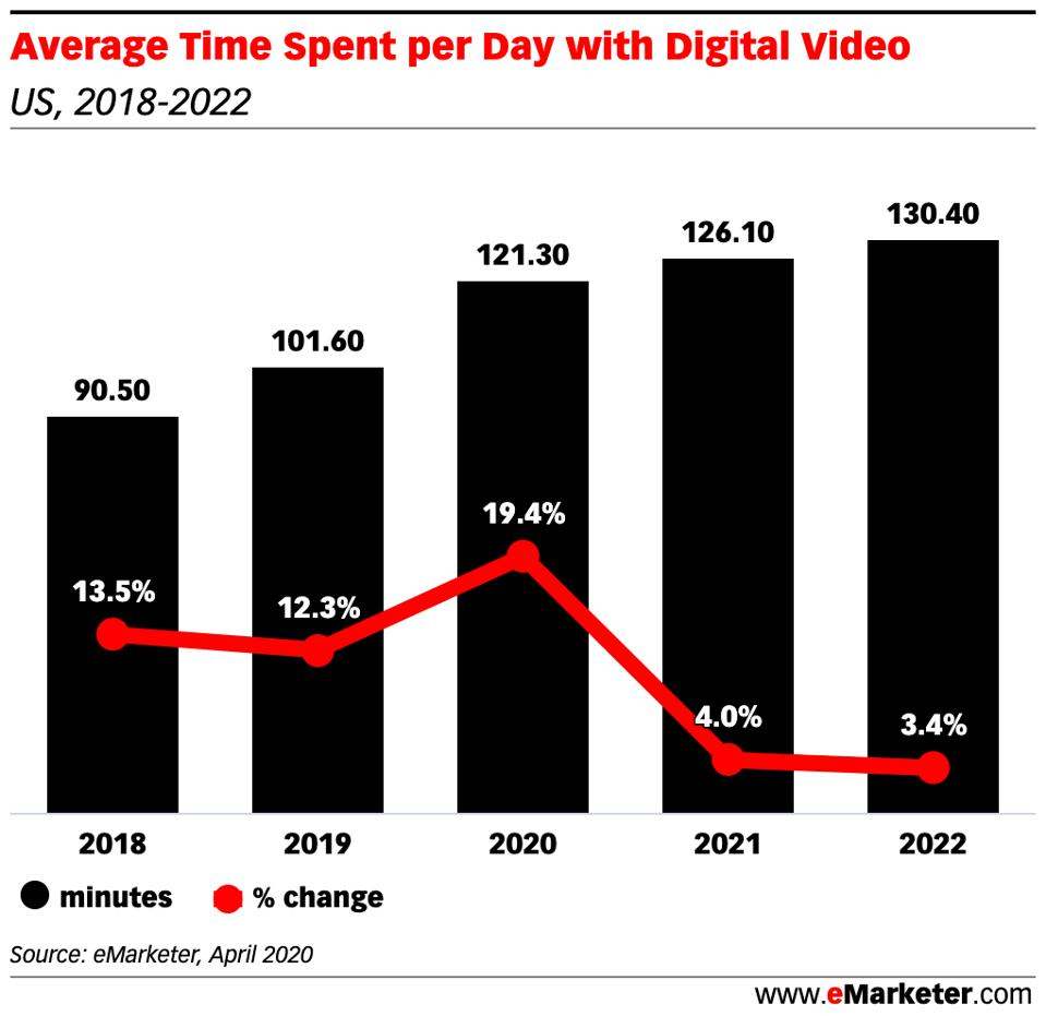 Bar graph showing average time spent per day with digital video in the US 2018-2022.